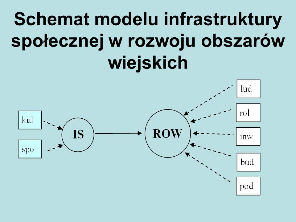 Schemat modelu infrastruktury społecznej w rozwoju obszarów wiejskich