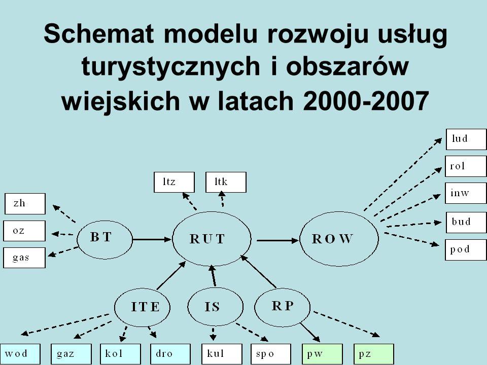 Schemat modelu rozwoju usług turystycznych i obszarów wiejskich w latach 2000-2007