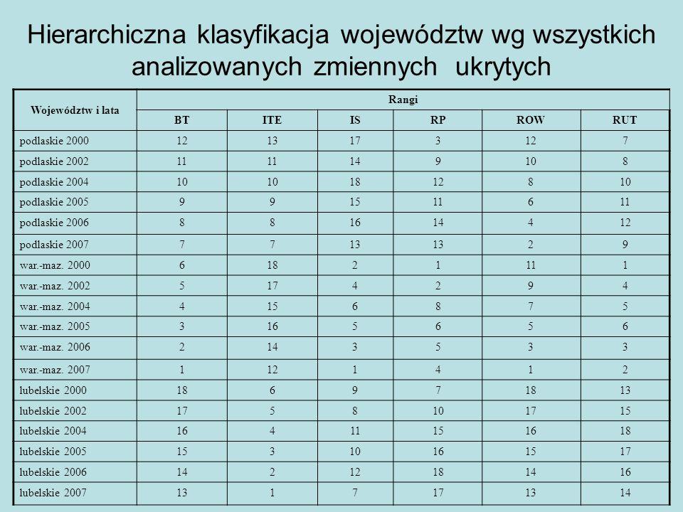Hierarchiczna klasyfikacja województw wg wszystkich analizowanych zmiennych ukrytych Województw i lata Rangi BTITEISRPROWRUT podlaskie 20001213173127