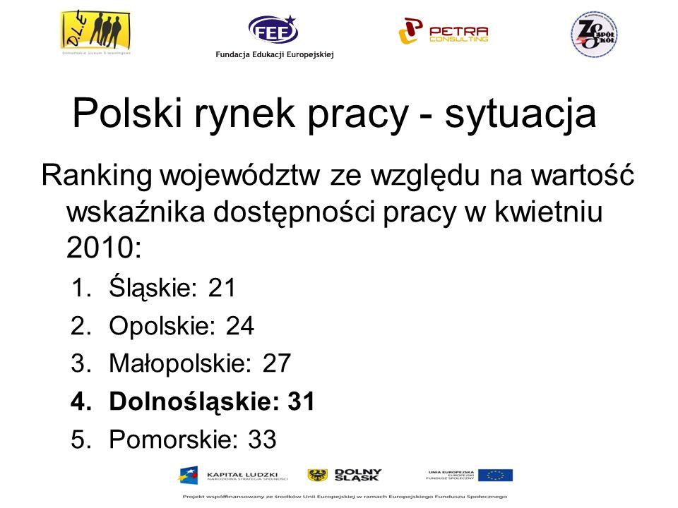 Polski rynek pracy - sytuacja Ranking województw ze względu na wartość wskaźnika dostępności pracy w kwietniu 2010: 1.Śląskie: 21 2.Opolskie: 24 3.Małopolskie: 27 4.Dolnośląskie: 31 5.Pomorskie: 33