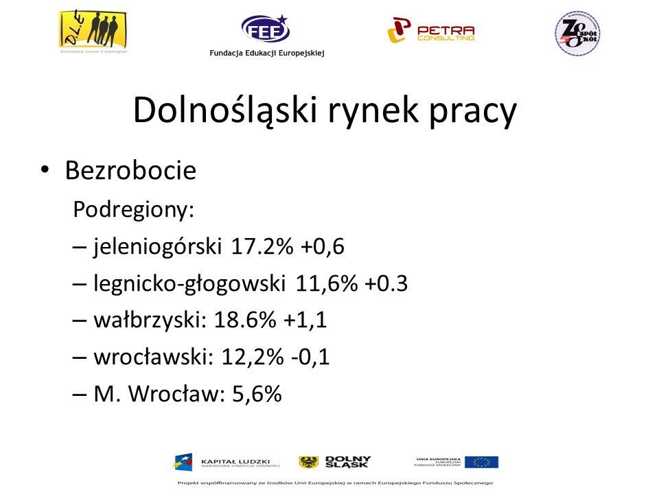Dolnośląski rynek pracy Bezrobocie Podregiony: – jeleniogórski 17.2% +0,6 – legnicko-głogowski 11,6% +0.3 – wałbrzyski: 18.6% +1,1 – wrocławski: 12,2% -0,1 – M.