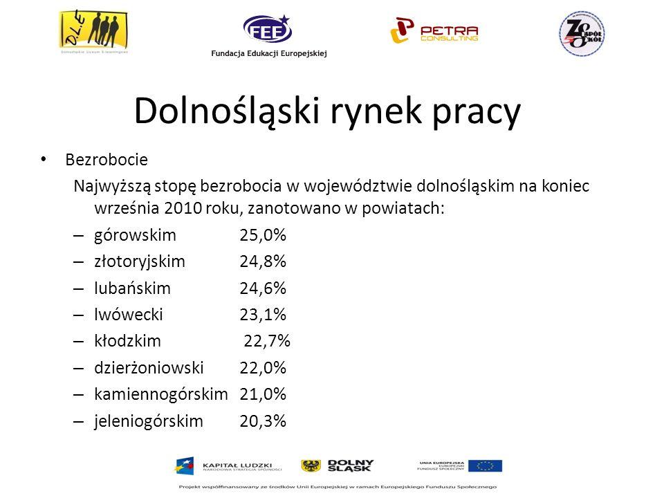 Dolnośląski rynek pracy Bezrobocie Najwyższą stopę bezrobocia w województwie dolnośląskim na koniec września 2010 roku, zanotowano w powiatach: – górowskim25,0% – złotoryjskim24,8% – lubańskim24,6% – lwówecki 23,1% – kłodzkim 22,7% – dzierżoniowski22,0% – kamiennogórskim21,0% – jeleniogórskim20,3%