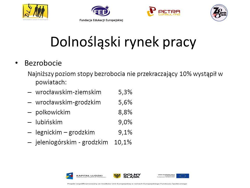 Dolnośląski rynek pracy Bezrobocie Najniższy poziom stopy bezrobocia nie przekraczający 10% wystąpił w powiatach: – wrocławskim-ziemskim 5,3% – wrocławskim-grodzkim 5,6% – polkowickim 8,8% – lubińskim 9,0% – legnickim – grodzkim 9,1% – jeleniogórskim - grodzkim 10,1%