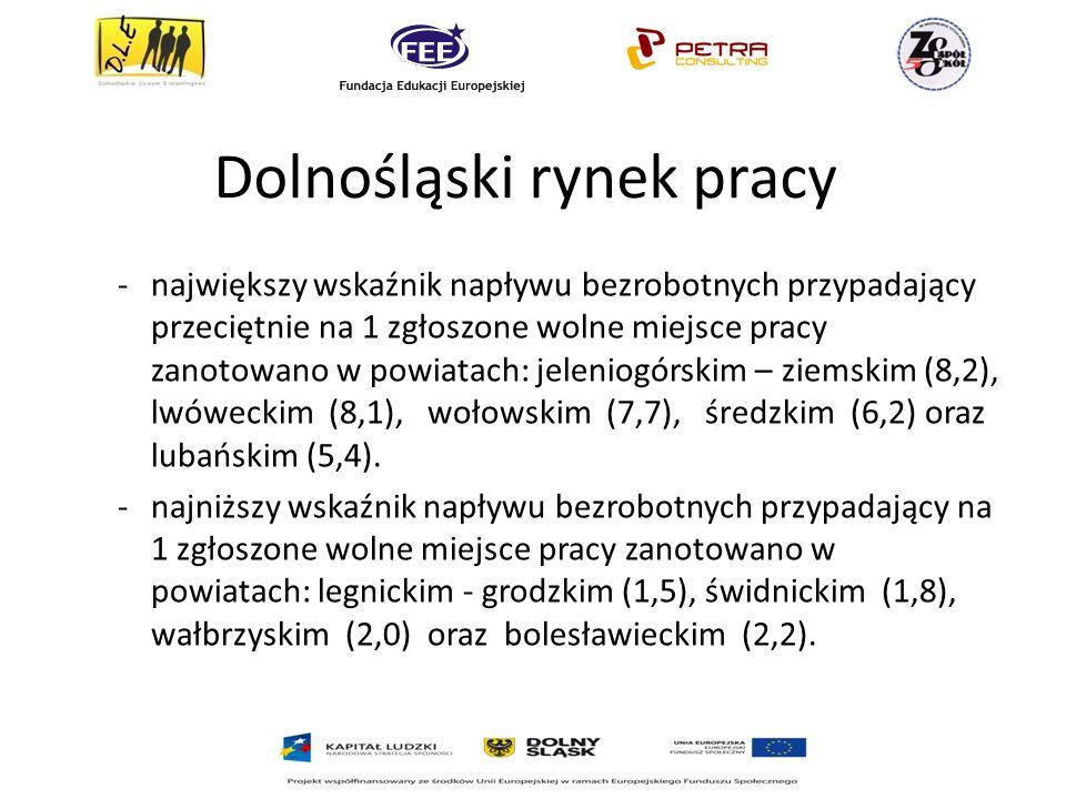Dolnośląski rynek pracy -największy wskaźnik napływu bezrobotnych przypadający przeciętnie na 1 zgłoszone wolne miejsce pracy zanotowano w powiatach: jeleniogórskim – ziemskim (8,2), lwóweckim (8,1), wołowskim (7,7), średzkim (6,2) oraz lubańskim (5,4).