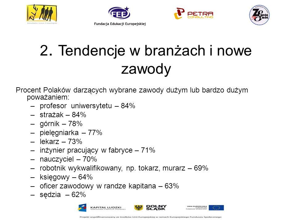 2. Tendencje w branżach i nowe zawody Procent Polaków darzących wybrane zawody dużym lub bardzo dużym poważaniem: –profesor uniwersytetu – 84% –straża
