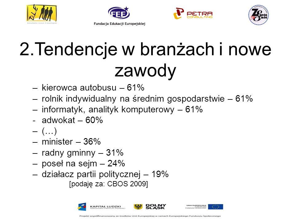 2.Tendencje w branżach i nowe zawody –kierowca autobusu – 61% –rolnik indywidualny na średnim gospodarstwie – 61% –informatyk, analityk komputerowy – 61% -adwokat – 60% –(…) –minister – 36% –radny gminny – 31% –poseł na sejm – 24% –działacz partii politycznej – 19% [podaję za: CBOS 2009]