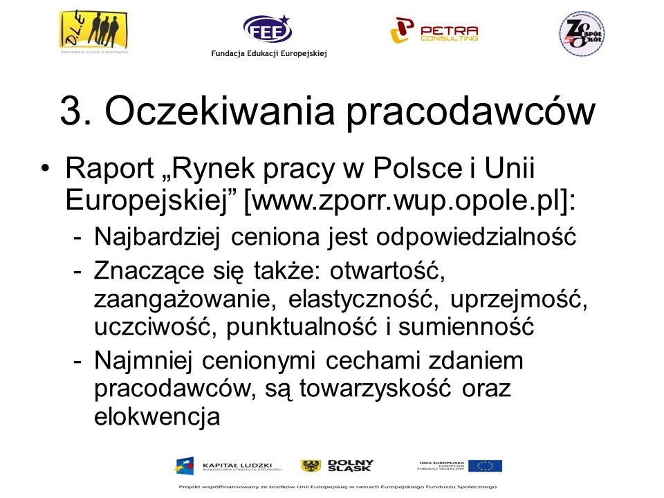 3. Oczekiwania pracodawców Raport Rynek pracy w Polsce i Unii Europejskiej [www.zporr.wup.opole.pl]: -Najbardziej ceniona jest odpowiedzialność -Znacz
