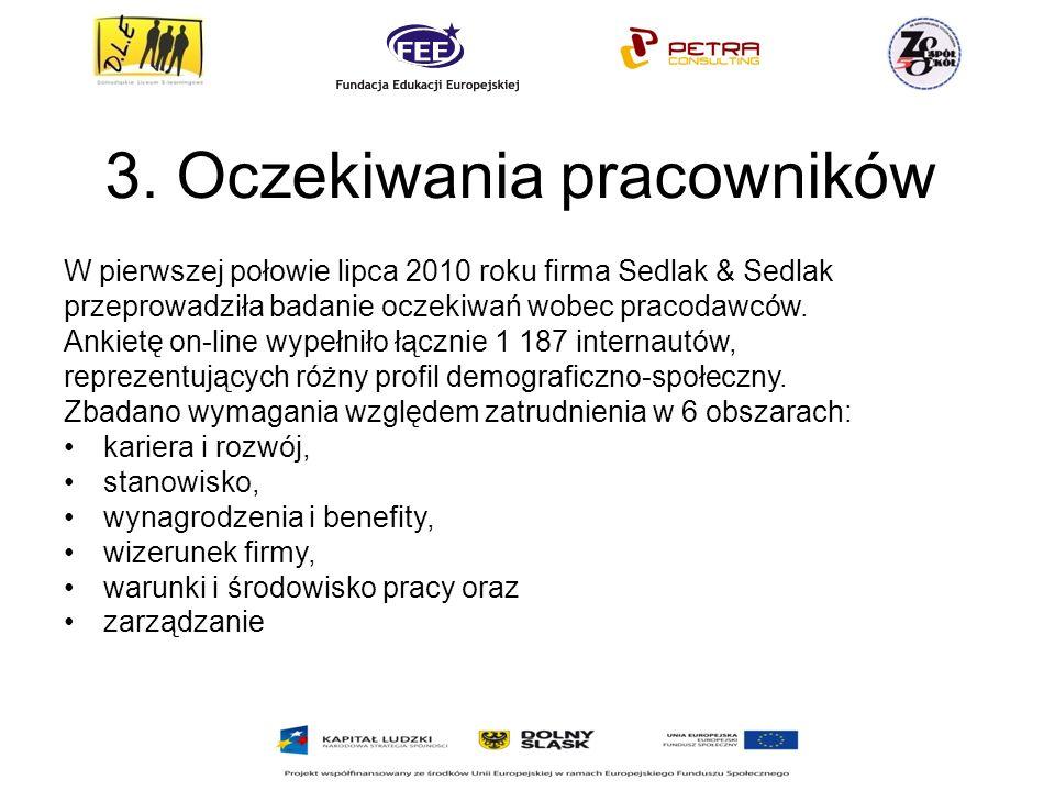 3. Oczekiwania pracowników W pierwszej połowie lipca 2010 roku firma Sedlak & Sedlak przeprowadziła badanie oczekiwań wobec pracodawców. Ankietę on-li