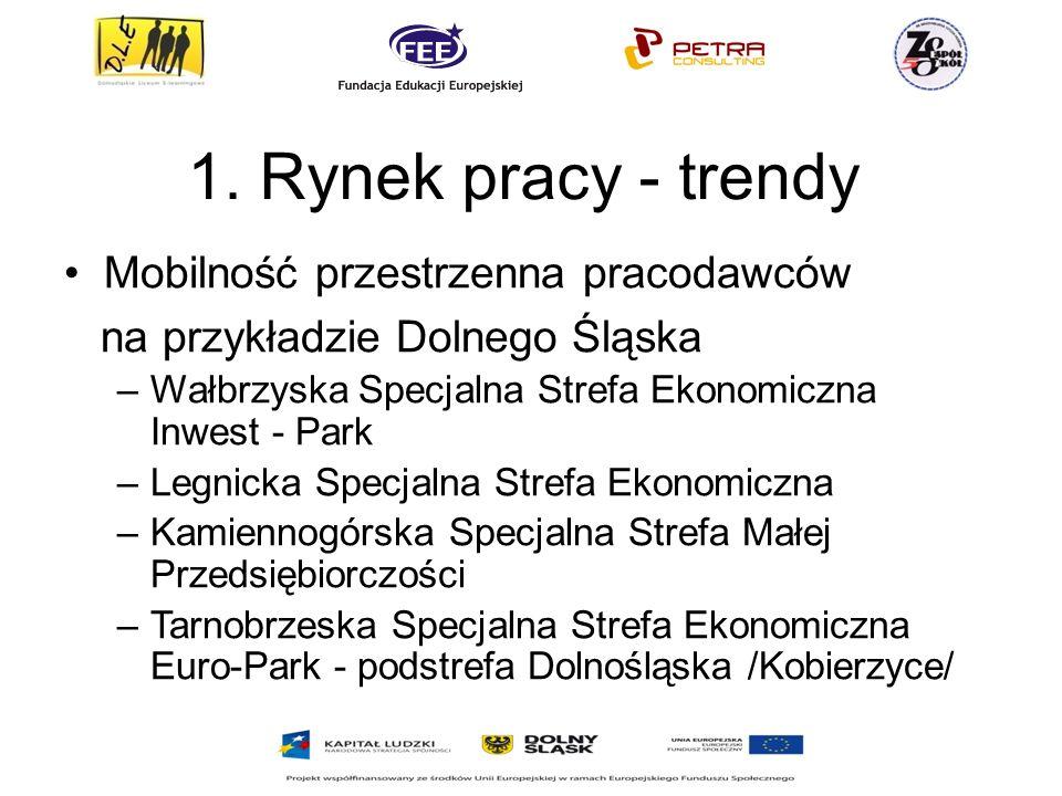 1. Rynek pracy - trendy Mobilność przestrzenna pracodawców na przykładzie Dolnego Śląska –Wałbrzyska Specjalna Strefa Ekonomiczna Inwest - Park –Legni