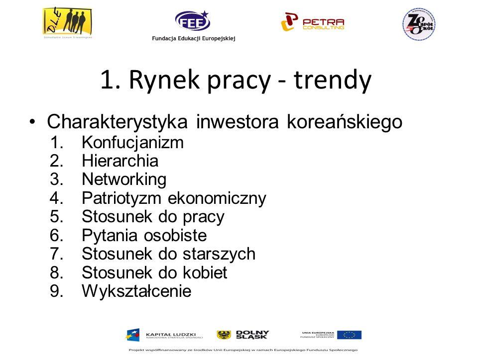 1. Rynek pracy - trendy Charakterystyka inwestora koreańskiego 1.Konfucjanizm 2.Hierarchia 3.Networking 4.Patriotyzm ekonomiczny 5.Stosunek do pracy 6
