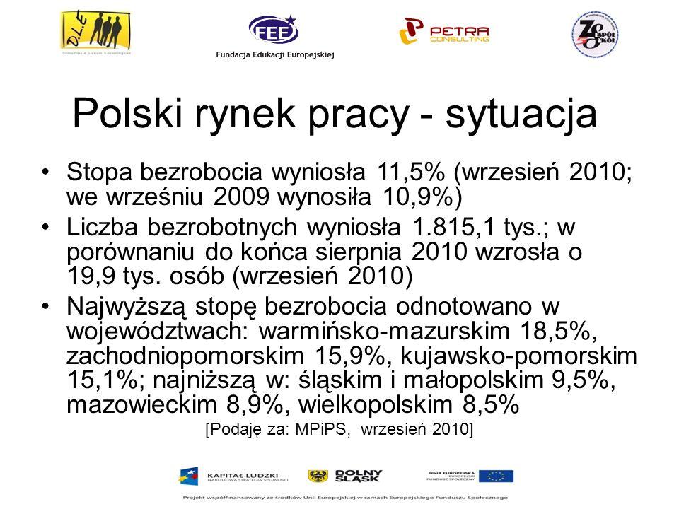 Polski rynek pracy - sytuacja Stopa bezrobocia wyniosła 11,5% (wrzesień 2010; we wrześniu 2009 wynosiła 10,9%) Liczba bezrobotnych wyniosła 1.815,1 tys.; w porównaniu do końca sierpnia 2010 wzrosła o 19,9 tys.