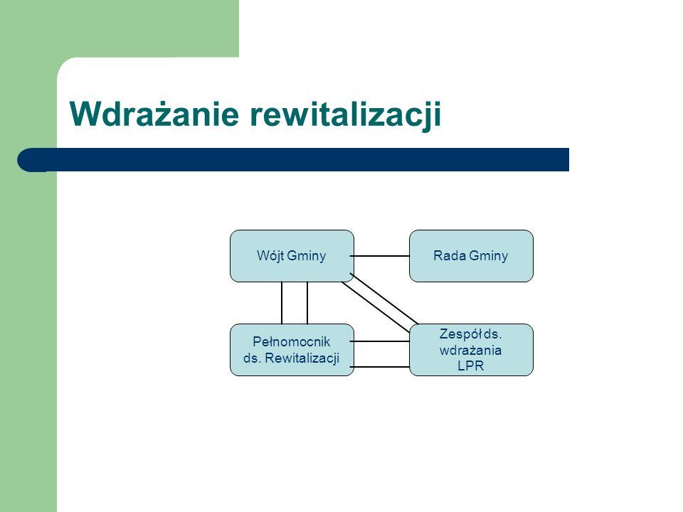 Wdrażanie rewitalizacji Rada Gminy Zespół ds. wdrażania LPR Wójt Gminy Pełnomocnik ds. Rewitalizacji