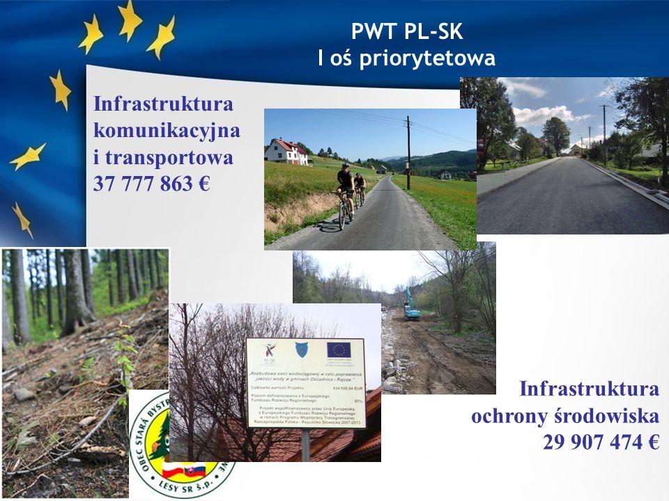 Infrastruktura komunikacyjna i transportowa dostępna alokacja 37 777 863 ; 36 złożonych wniosków na kwotę przekraczającą 80,5 mln ; modernizacja, rozbudowa, budowa dróg, szlaków rowerowych; możliwości: planowanie i zarządzanie usługami transportowymi, modernizacja i dostosowanie budynków infrastruktury przygranicznej, współpraca służb porządku publicznego ; 13 zatwierdzonych projektów na ponad 37,7 mln ; 5 zatwierdzonych projektów z udziałem partnerów z województwa śląskiego na kwotę ponad 13,4 mln ; lista rezerwowa.
