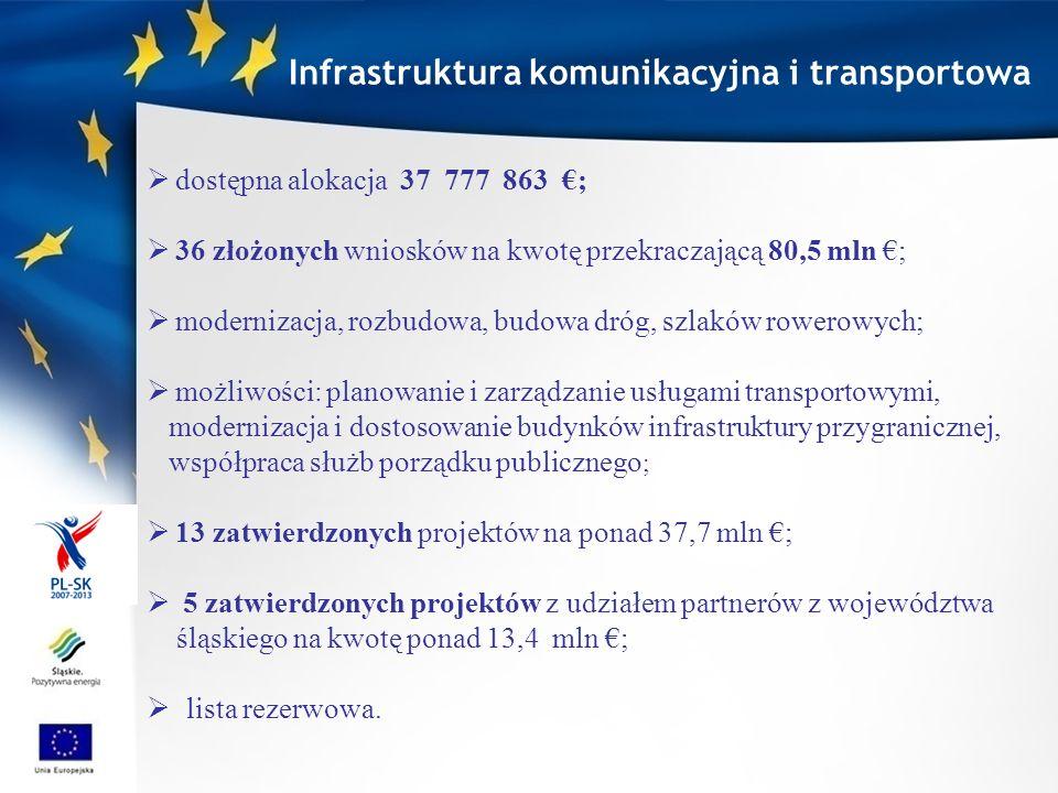 Powiat Cieszyński (PW) i Obec Čierne po stronie polskiej przebudowa 2,4 km drogi przez Dziedzinę, droga powiatowa przez centrum Istebnej od restauracji Rogowiec , w kierunku Koniakowa, do skrzyżowania z drogą wojewódzką 943 przebudowa drogi przez centrum miejscowości Čierne, (główny szlak do Trójstyku i do planowanego połączenia pomiędzy Istebną i Čiernym (po wybudowaniu drogi ekspresowej D3 Svrčinovec-Skalité) EFRR: 2 198 164 www.istebna.projektyUE.info projekt: Zwiększenie dostępności komunikacyjnej pogranicza polsko - słowackiego wokół Trójstyku w gminach Istebna i Cierne Infrastruktura komunikacyjna i transportowa Było: Jest: