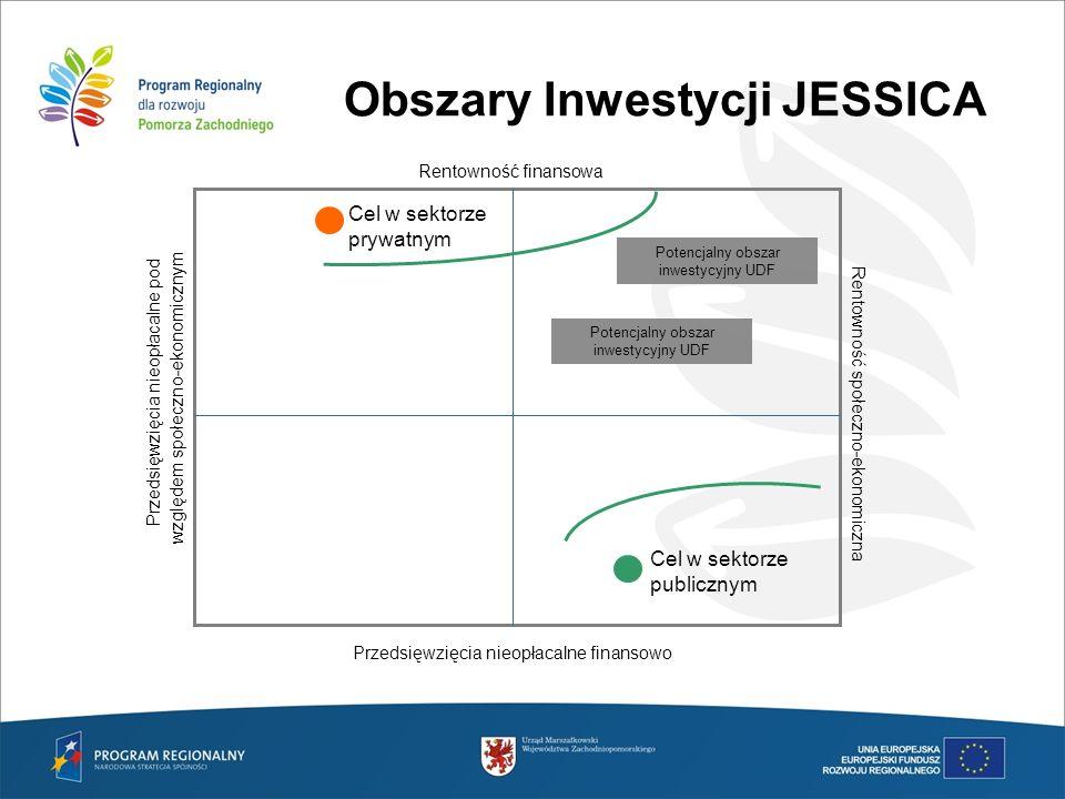 Obszary Inwestycji JESSICA Rentowność finansowa Rentowność społeczno-ekonomiczna Cel w sektorze prywatnym Cel w sektorze publicznym Potencjalny obszar
