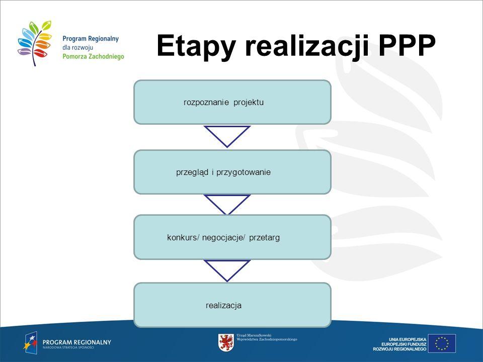 Etapy realizacji PPP rozpoznanie projektu przegląd i przygotowanie konkurs/ negocjacje/ przetarg realizacja