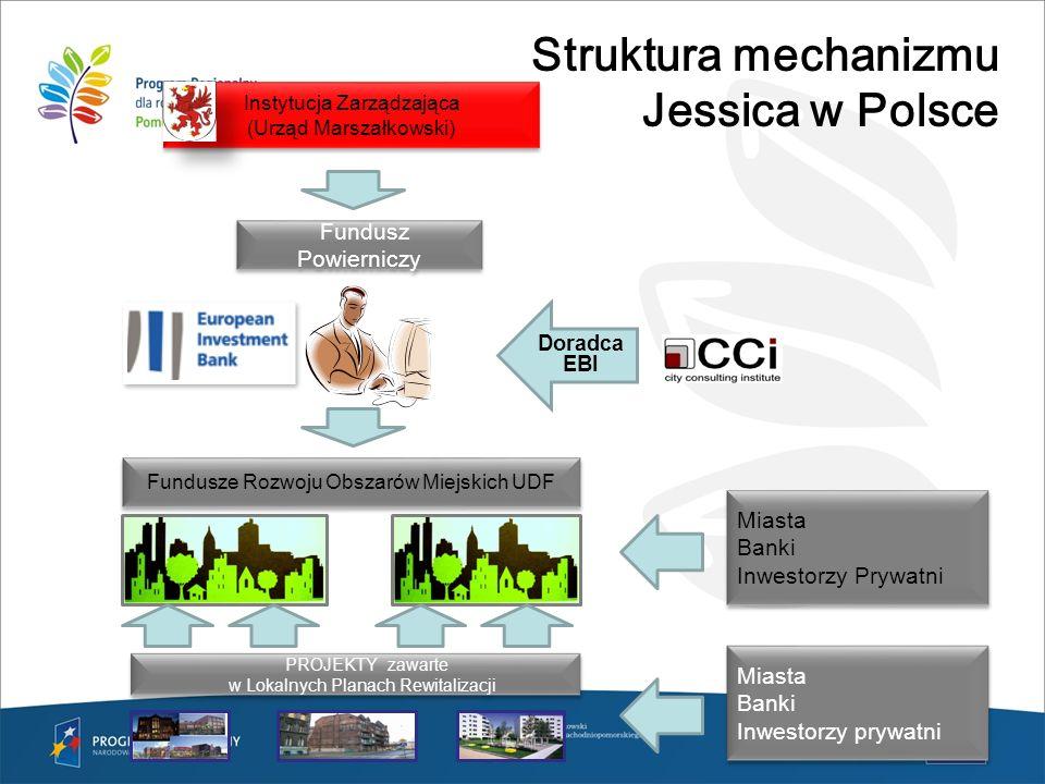 Struktura mechanizmu Jessica w Polsce Instytucja Zarządzająca (Urząd Marszałkowski) Instytucja Zarządzająca (Urząd Marszałkowski) Fundusz Powierniczy