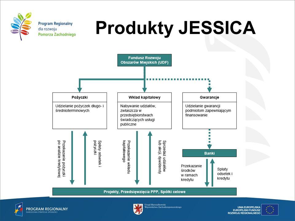 Pożyczka JESSICA Ogólna charakterystyka pożyczki JESSICA: –Oprocentowanie pożyczki zakładane jest na poziomie poniżej rynkowego Potencjalnie: 0% < JESSICA <6% –Luka finansowa pokrywana przez JESSICA nie może wynosić 100% –Okres kredytowania – brak ograniczeń –Potencjalny okres karencji spłaty Wg ankiet: 1.Akceptowane oprocentowanie mieści się w przedziale: 2%- 6,5% 2.Średnia wysokość oprocentowania akceptowana przez miasta wynosi 4% Wg ankiet: 1.Najczęściej zgłaszane luki finansowe mieściły się w przedziale 30-40% oraz 70-80% Wg ankiet: 1.Zgłaszany okres kredytowania mieścił się w przedziale 3-35 lat 2.Średnia okres kredytowania dla zgłoszonych projektów wynosi 14-17 lat.