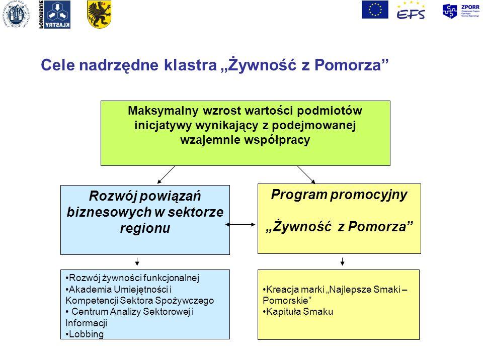 Rozwój powiązań biznesowych w sektorze regionu Program promocyjny Żywność z Pomorza Maksymalny wzrost wartości podmiotów inicjatywy wynikający z podej