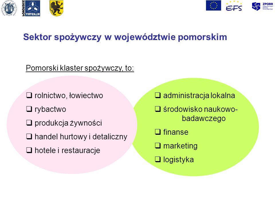 Sektor spożywczy w województwie pomorskim Pomorski klaster spożywczy, to: rolnictwo, łowiectwo rybactwo produkcja żywności handel hurtowy i detaliczny