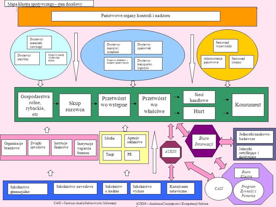 Schemat Dostawcy materiału siewnego Dostawcy trzody i bydła oraz drobiu Dostawcy narybku Dostawcy maszyn i urządzeń Dostawcy opakowań Dostawcy dodatkó