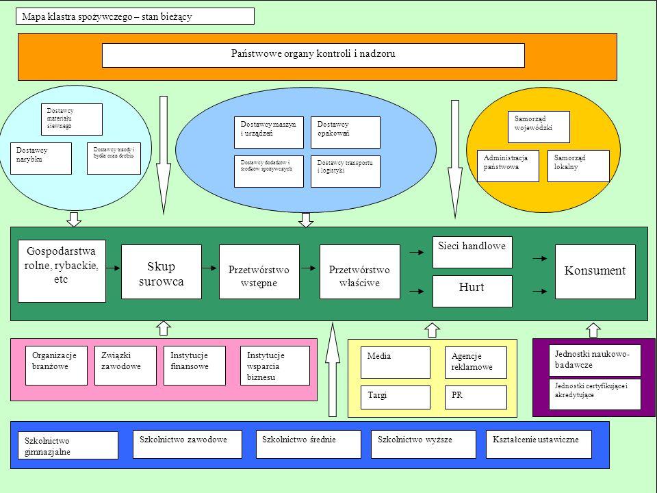 Cele strategiczne Centrum Analizy Sektorowej i Informacji: badania marketingowe ustalenie potrzeb członków klastra w zakresie niezbędnych danych o rynku i trendach prowadzenie własnych ankiet i paneli badawczych regularne wykonywanie białego wywiadu gospodarczego na podstawie dostępnych informacji medialnych oraz fachowych publikacji regularny zakup danych monitorujących stan sektora przygotowywanie i publikacja raportów z badań dla członków klastra 1/2