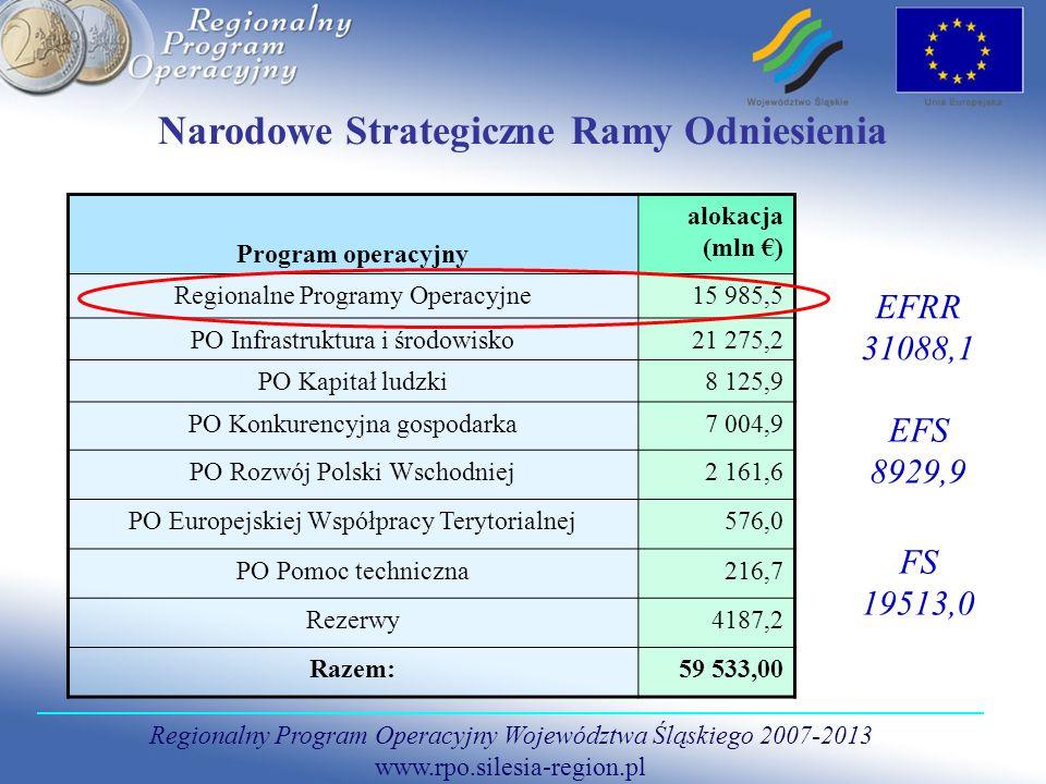 Regionalny Program Operacyjny Województwa Śląskiego 2007-2013 www.rpo.silesia-region.pl Narodowe Strategiczne Ramy Odniesienia Program operacyjny alok