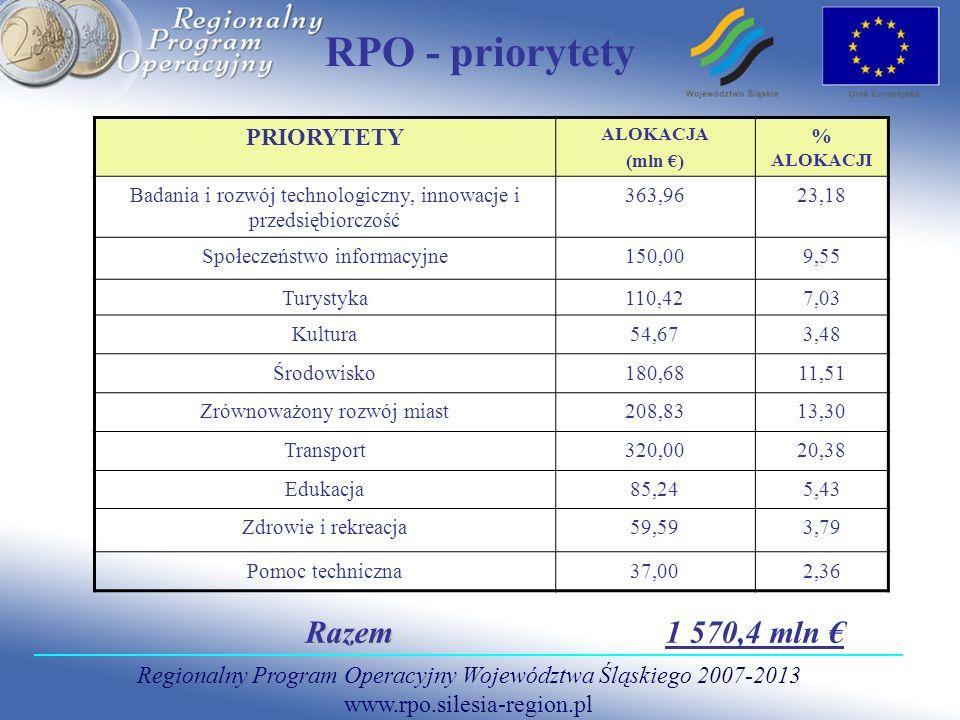 Regionalny Program Operacyjny Województwa Śląskiego 2007-2013 www.rpo.silesia-region.pl RPO - priorytety PRIORYTETY ALOKACJA (mln ) % ALOKACJI Badania i rozwój technologiczny, innowacje i przedsiębiorczość 363,9623,18 Społeczeństwo informacyjne150,009,55 Turystyka110,427,03 Kultura54,673,48 Środowisko180,6811,51 Zrównoważony rozwój miast208,8313,30 Transport320,0020,38 Edukacja85,245,43 Zdrowie i rekreacja59,593,79 Pomoc techniczna37,002,36 Razem Razem 1 570,4 mln