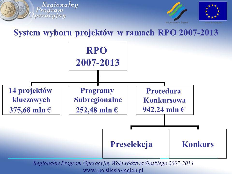 Regionalny Program Operacyjny Województwa Śląskiego 2007-2013 www.rpo.silesia-region.pl System wyboru projektów w ramach RPO 2007-2013 RPO 2007-2013 14 projektów kluczowych 375,68 mln Programy Subregionalne 252,48 mln Procedura Konkursowa 942,24 mln PreselekcjaKonkurs