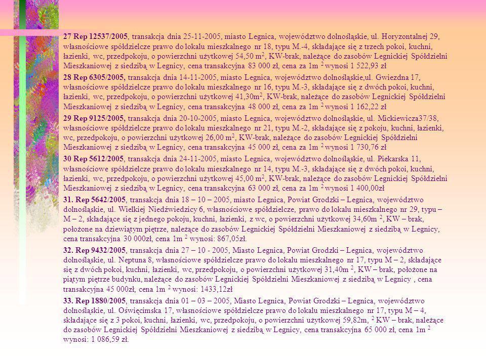 27 Rep 12537/2005, transakcja dnia 25-11-2005, miasto Legnica, województwo dolnośląskie, ul. Horyzontalnej 29, własnościowe spółdzielcze prawo do loka