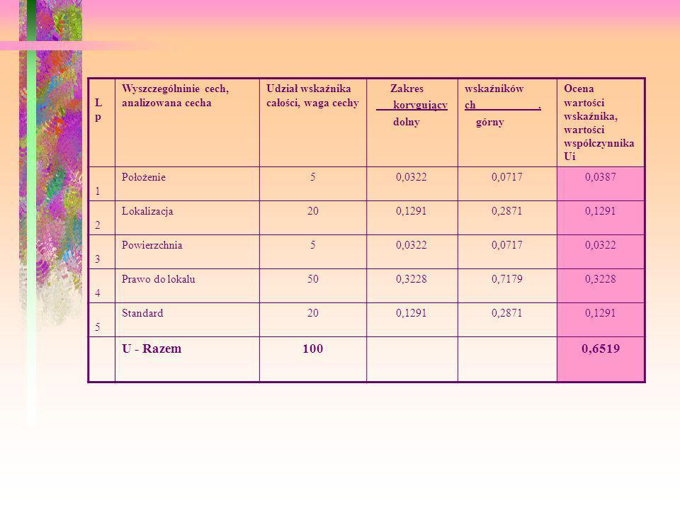 Lp Lp Wyszczególninie cech, analizowana cecha Udział wskaźnika całości, waga cechy Zakres korygujący dolny wskaźników ch. górny Ocena wartości wskaźni