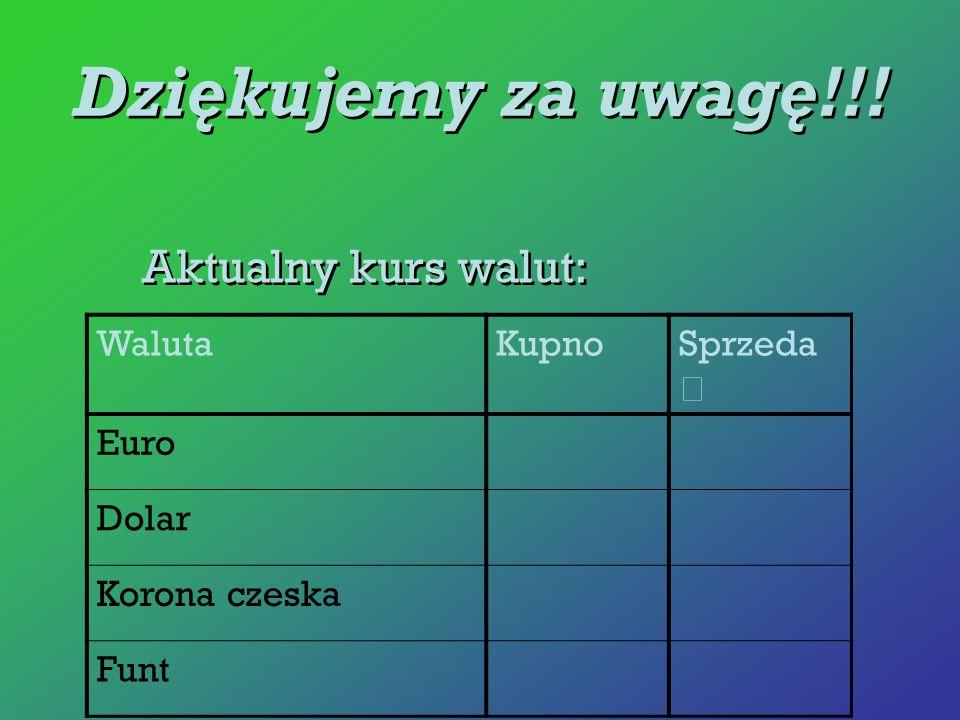 Dziękujemy za uwagę!!! Aktualny kurs walut: WalutaKupnoSprzeda ż Euro Dolar Korona czeska Funt