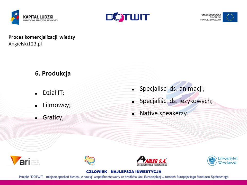 Proces komercjalizacji wiedzy Angielski123.pl 6. Produkcja Dział IT; Filmowcy; Graficy; Specjaliści ds. animacji; Specjaliści ds. językowych; Native s