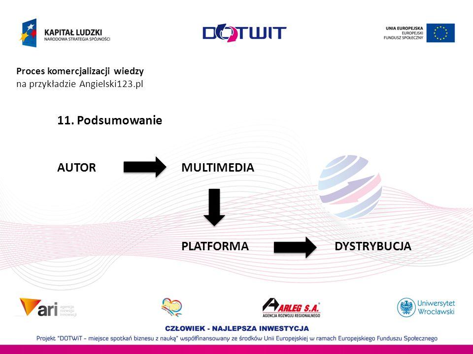 Proces komercjalizacji wiedzy na przykładzie Angielski123.pl 11. Podsumowanie AUTOR MULTIMEDIA PLATFORMA DYSTRYBUCJA