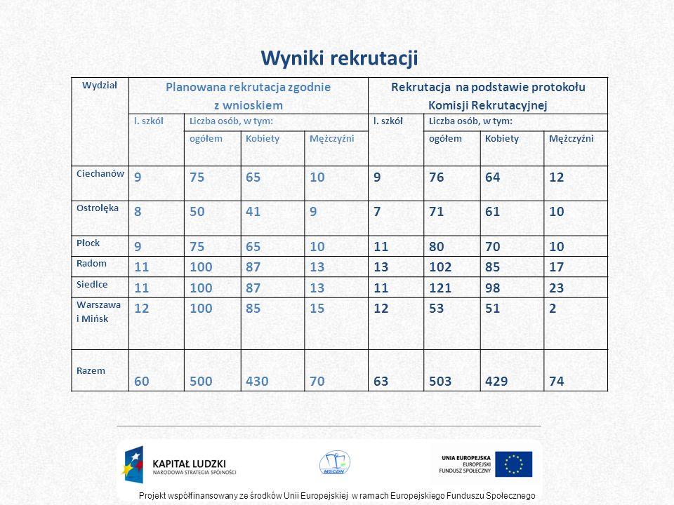 Projekt współfinansowany ze środków Unii Europejskiej w ramach Europejskiego Funduszu Społecznego Wyniki rekrutacji Wydział Planowana rekrutacja zgodn