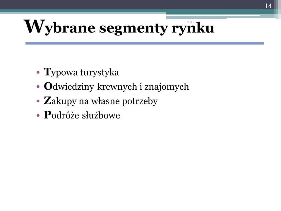 W ybrane segmenty rynku T ypowa turystyka O dwiedziny krewnych i znajomych Z akupy na własne potrzeby P odróże służbowe 14 T.S.2012
