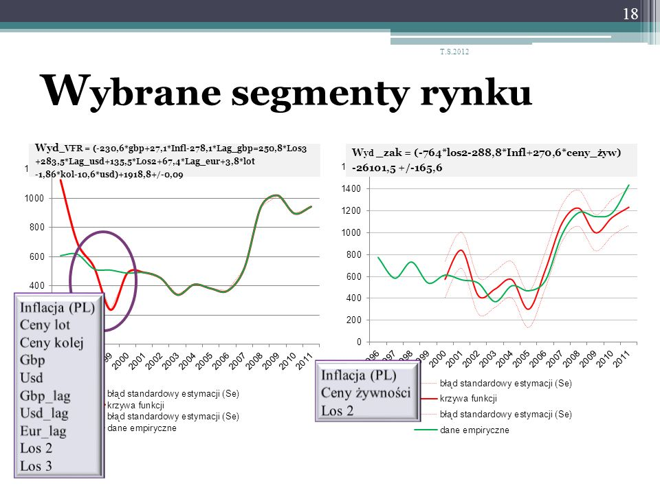W ybrane segmenty rynku Wyd _VFR = (-230,6*gbp+27,1*Infl-278,1*Lag_gbp=250,8*Los3 +283,5*Lag_usd+135,5*Los2+67,4*Lag_eur+3,8*lot -1,86*kol-10,6*usd)+1