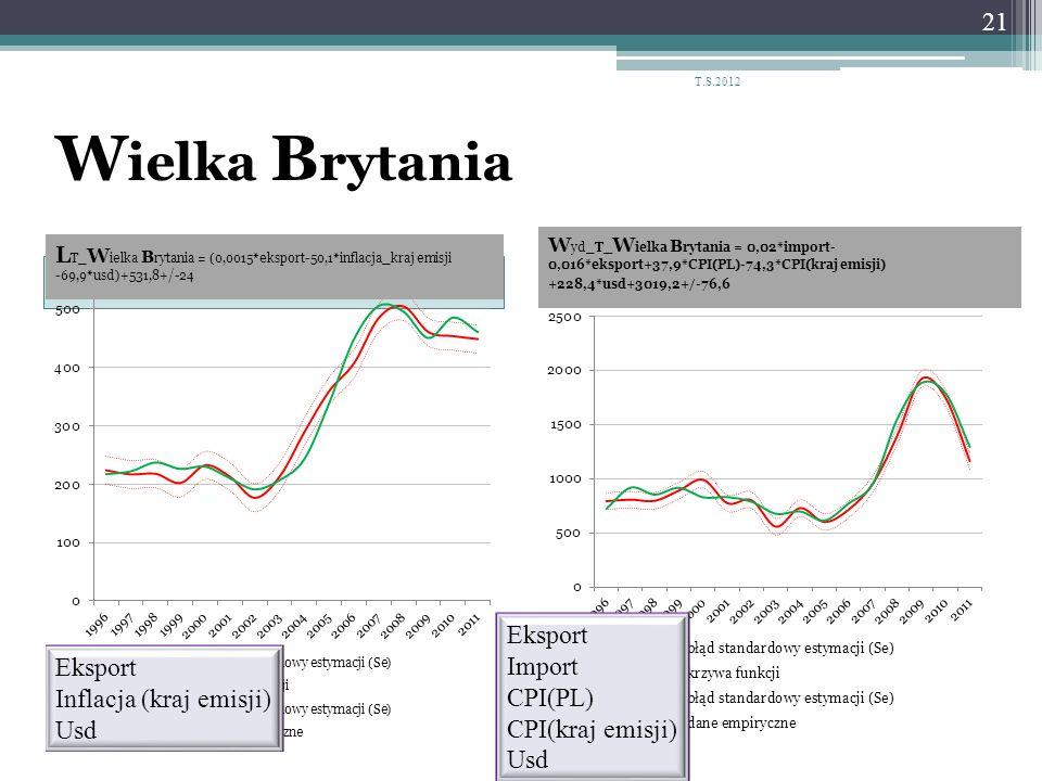 W ielka B rytania 21 T.S.2012 W yd_T_ W ielka B rytania = 0,02*import- 0,016*eksport+37,9*CPI(PL)-74,3*CPI(kraj emisji) +228,4*usd+3019,2+/-76,6 Ekspo