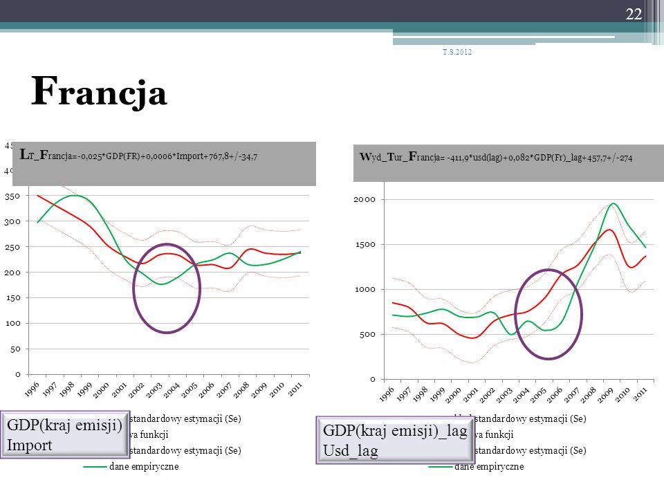 F rancja 22 T.S.2012 GDP(kraj emisji) Import GDP(kraj emisji)_lag Usd_lag