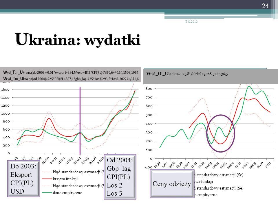 U kraina: wydatki 24 T.S.2012 Do 2003: Eksport CPI(PL) USD Od 2004: Gbp_lag CPI(PL) Los 2 Los 3 Ceny odzieży