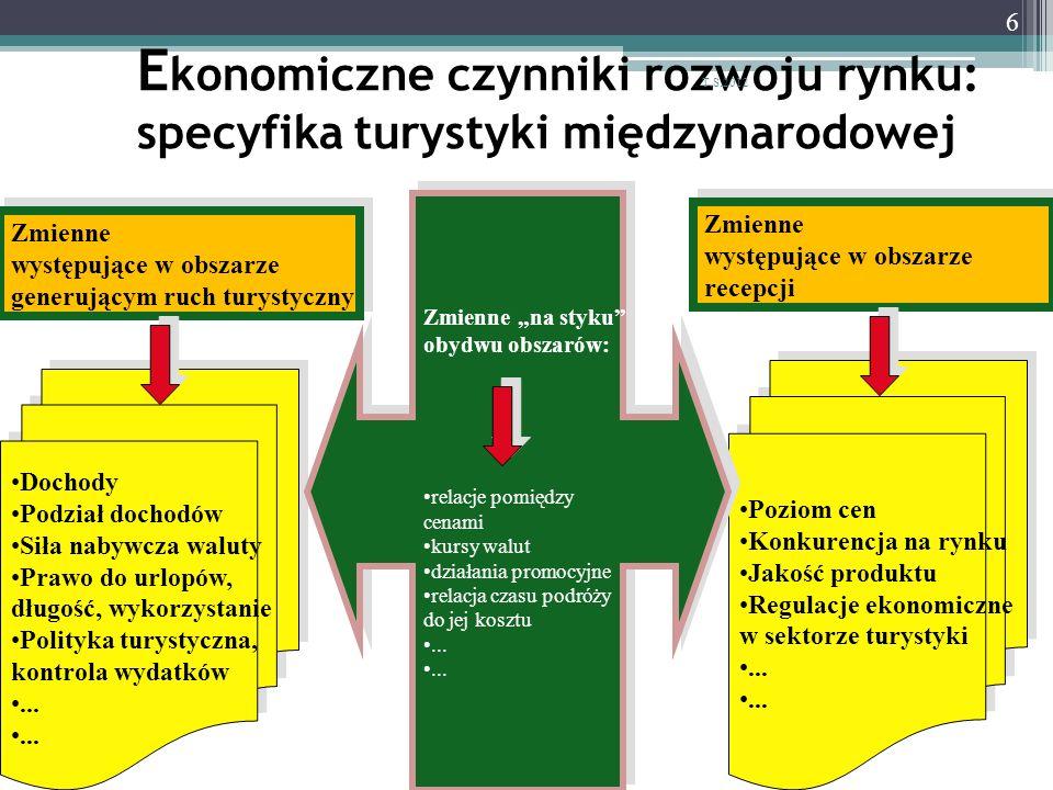 E konomiczne czynniki rozwoju rynku: specyfika turystyki międzynarodowej 6 Dochody Podział dochodów Siła nabywcza waluty Prawo do urlopów, długość, wy