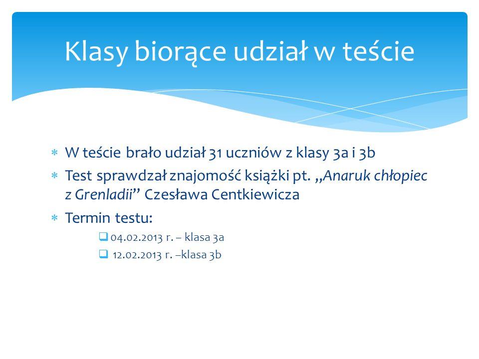 W teście brało udział 31 uczniów z klasy 3a i 3b Test sprawdzał znajomość książki pt. Anaruk chłopiec z Grenladii Czesława Centkiewicza Termin testu: