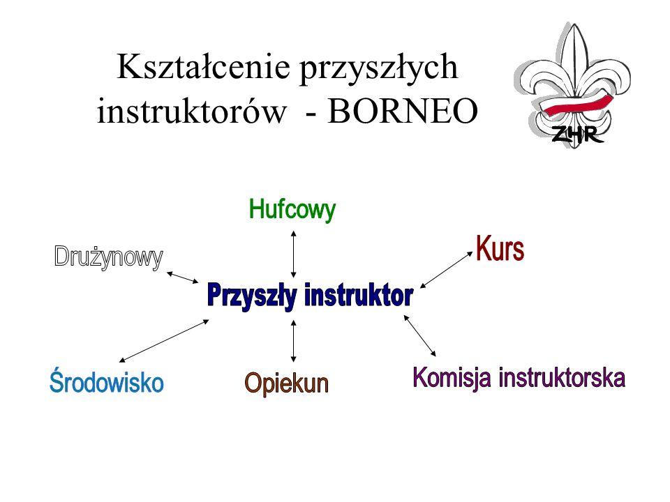 Kształcenie przyszłych instruktorów - BORNEO