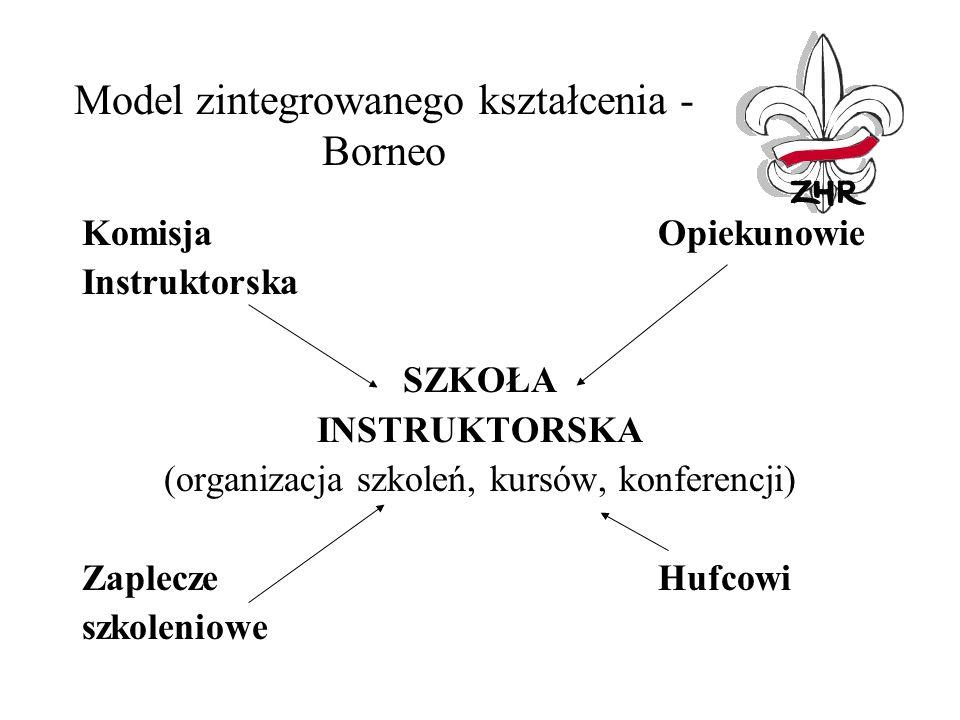 Model zintegrowanego kształcenia - Borneo KomisjaOpiekunowie Instruktorska SZKOŁA INSTRUKTORSKA (organizacja szkoleń, kursów, konferencji) Zaplecze Hufcowi szkoleniowe