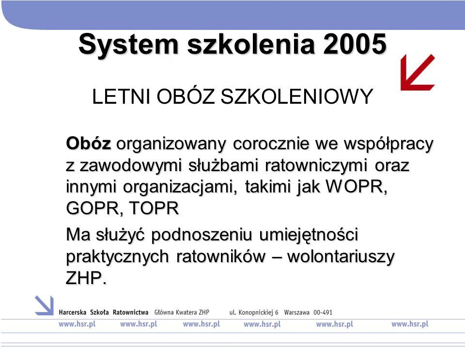 System szkolenia 2005 LETNI OBÓZ SZKOLENIOWY Obóz organizowany corocznie we współpracy z zawodowymi służbami ratowniczymi oraz innymi organizacjami, t