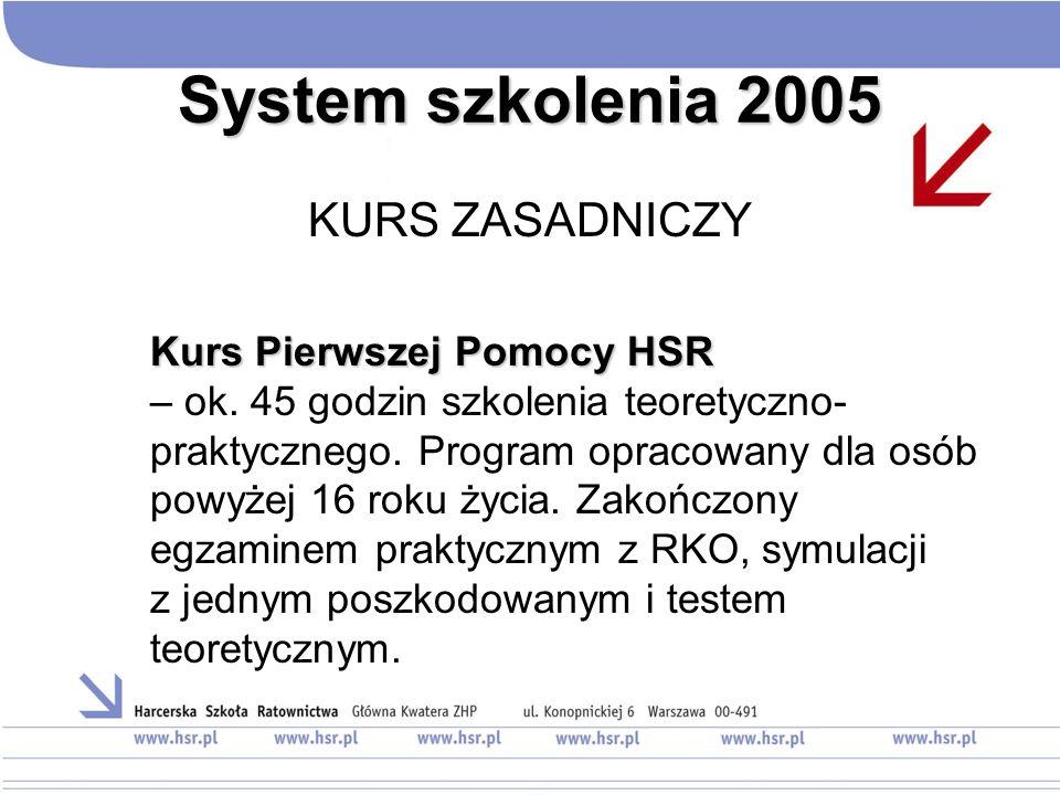 System szkolenia 2005 KURS ZASADNICZY Kurs Pierwszej Pomocy HSR Kurs Pierwszej Pomocy HSR – ok. 45 godzin szkolenia teoretyczno- praktycznego. Program
