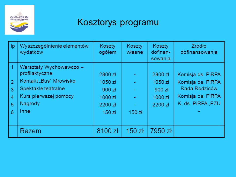 Kosztorys programu lpWyszczególnienie elementów wydatków Koszty ogółem Koszty własne Koszty dofinan- sowania Źródło dofinansowania 123456123456 Warszt