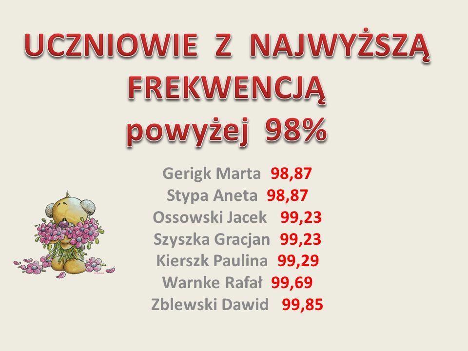 Gerigk Marta 98,87 Stypa Aneta 98,87 Ossowski Jacek 99,23 Szyszka Gracjan 99,23 Kierszk Paulina 99,29 Warnke Rafał 99,69 Zblewski Dawid 99,85