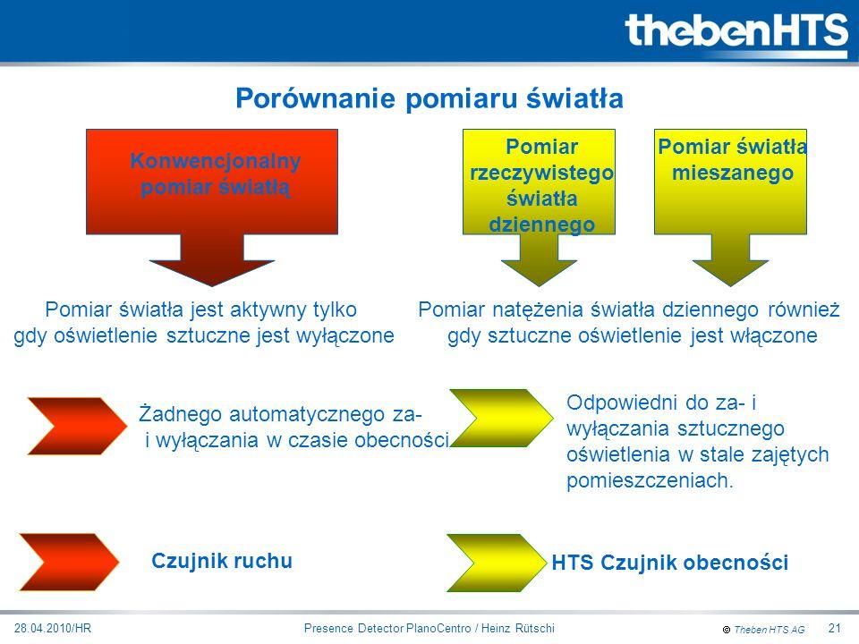 Theben HTS AG Presence Detector PlanoCentro / Heinz Rütschi28.04.2010/HR21 Konwencjonalny pomiar światłą Pomiar światła jest aktywny tylko gdy oświetl