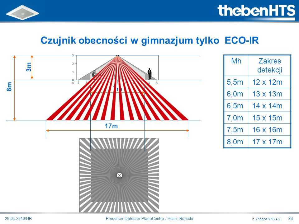 Theben HTS AG Presence Detector PlanoCentro / Heinz Rütschi28.04.2010/HR98 Czujnik obecności w gimnazjum tylko ECO-IR 3m 7m MhZakres detekcji 5,5m12 x